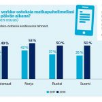 Jo puolet suomalaisista verkkoshoppailijoista tekee ostoksensa mobiilisti