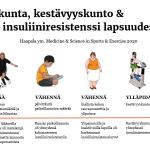 Lapsen hyvä kunto ei auta tyypin 2 diabeteksen ehkäisyssä, mutta liikkuminen voi auttaa