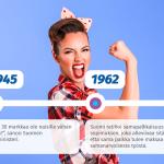 UKKO.fi: Naisyrittäjät tienaavat edelleen vähemmän samoista töistä kuin miehet, mutta yllätyksiäkin löytyi